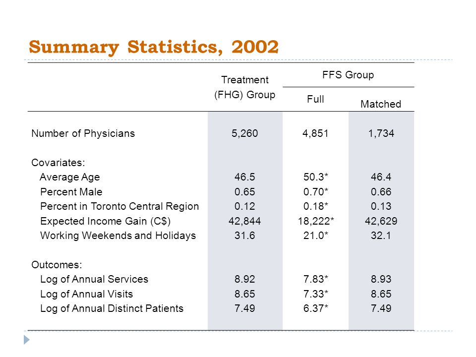 Summary Statistics, 2002 Treatment (FHG) Group FFS Group Full Matched Number of Physicians5,2604,8511,734 Covariates: Average Age46.550.3*46.4 Percent Male0.650.70*0.66 Percent in Toronto Central Region0.120.18*0.13 Expected Income Gain (C$)42,84418,222*42,629 Working Weekends and Holidays31.621.0*32.1 Outcomes: Log of Annual Services8.927.83*8.93 Log of Annual Visits8.657.33*8.65 Log of Annual Distinct Patients7.496.37*7.49