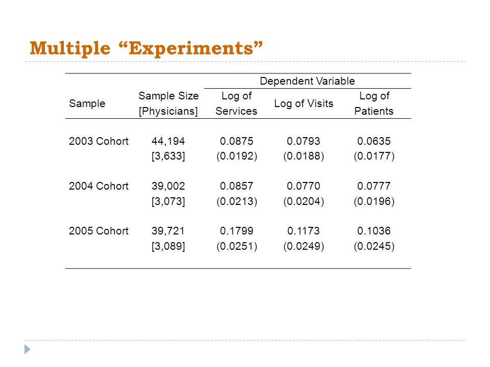 Multiple Experiments Dependent Variable Sample Sample Size [Physicians] Log of Services Log of Visits Log of Patients 2003 Cohort44,1940.0875 0.07930.0635 [3,633](0.0192) (0.0188)(0.0177) 2004 Cohort39,002 0.08570.07700.0777 [3,073](0.0213) (0.0204)(0.0196) 2005 Cohort39,7210.1799 0.11730.1036 [3,089] (0.0251)(0.0249)(0.0245)