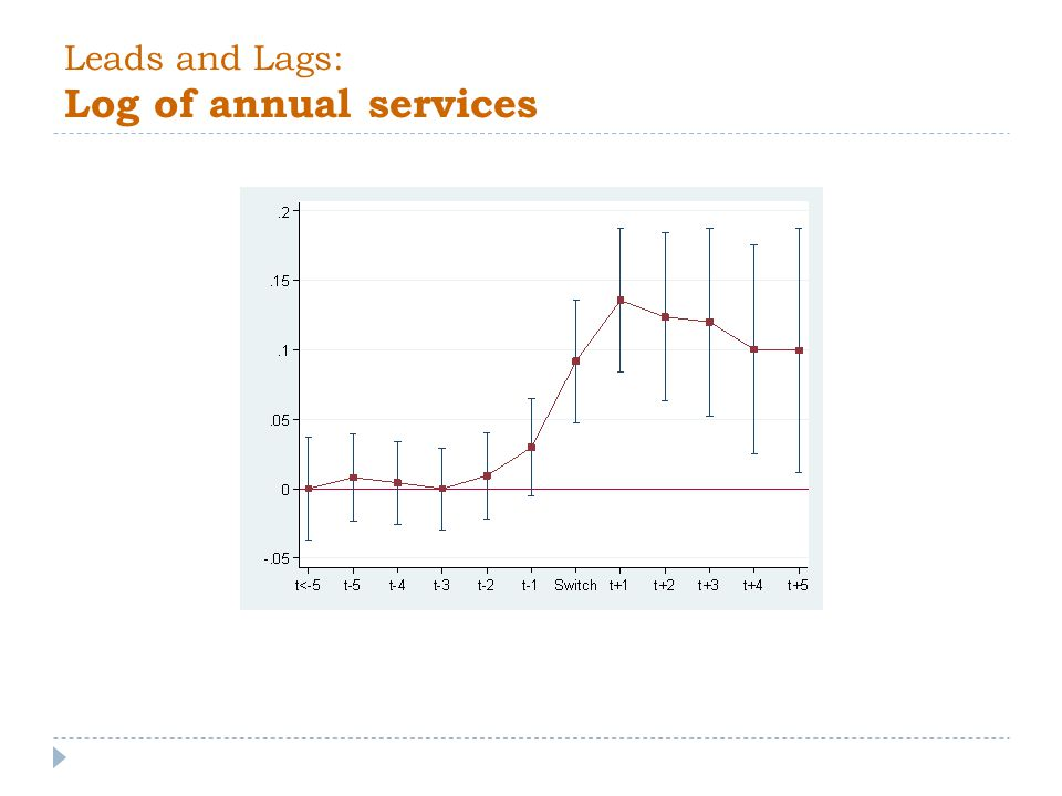 Leads and Lags: Log of annual services