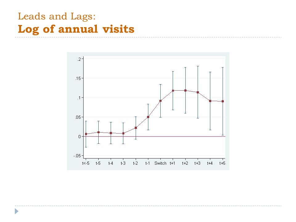 Leads and Lags: Log of annual visits