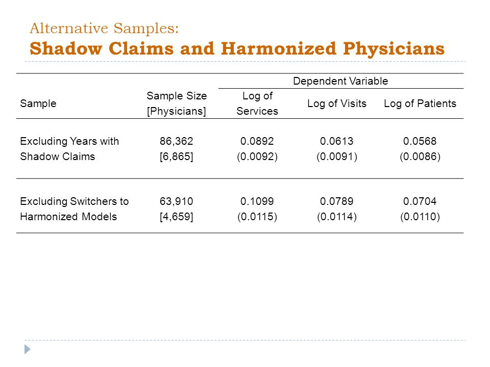 Alternative Samples: Shadow Claims and Harmonized Physicians Dependent Variable Sample Sample Size [Physicians] Log of Services Log of VisitsLog of Patients Excluding Years with Shadow Claims 86,362 [6,865] 0.0892 (0.0092) 0.0613 (0.0091) 0.0568 (0.0086) Excluding Switchers to Harmonized Models 63,910 [4,659] 0.1099 (0.0115) 0.0789 (0.0114) 0.0704 (0.0110)