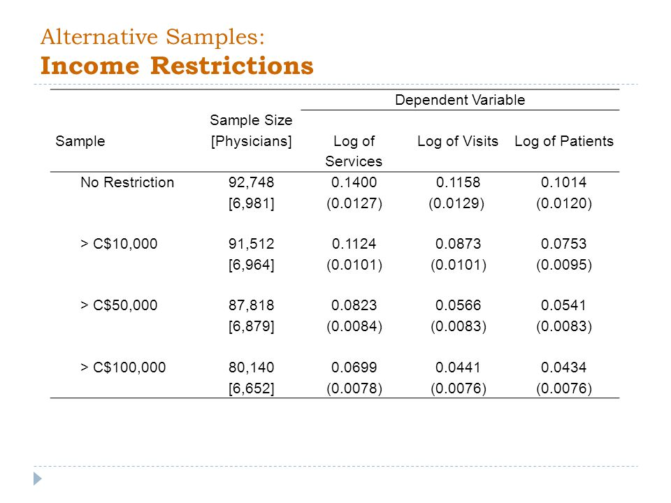 Alternative Samples: Income Restrictions Dependent Variable Sample Sample Size [Physicians] Log of Services Log of VisitsLog of Patients No Restriction 92,748 [6,981] (0.0127) (0.0129) (0.0120) > C$10,000 91,512 [6,964] (0.0101) (0.0101) (0.0095) > C$50,000 87,818 [6,879] (0.0084) (0.0083) (0.0083) > C$100,00080,140 [6,652] (0.0078) (0.0076) (0.0076)