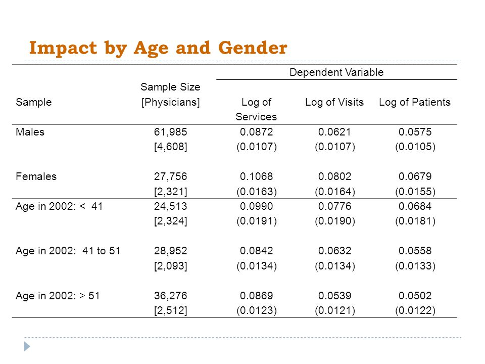 Impact by Age and Gender Dependent Variable Sample Sample Size [Physicians] Log of Services Log of VisitsLog of Patients Males61,9850.08720.06210.0575 [4,608](0.0107) (0.0105) Females27,7560.10680.08020.0679 [2,321](0.0163)(0.0164)(0.0155) Age in 2002: < 4124,5130.09900.07760.0684 [2,324](0.0191)(0.0190)(0.0181) Age in 2002: 41 to 5128,9520.08420.06320.0558 [2,093](0.0134) (0.0133) Age in 2002: > 5136,2760.08690.05390.0502 [2,512](0.0123)(0.0121)(0.0122)