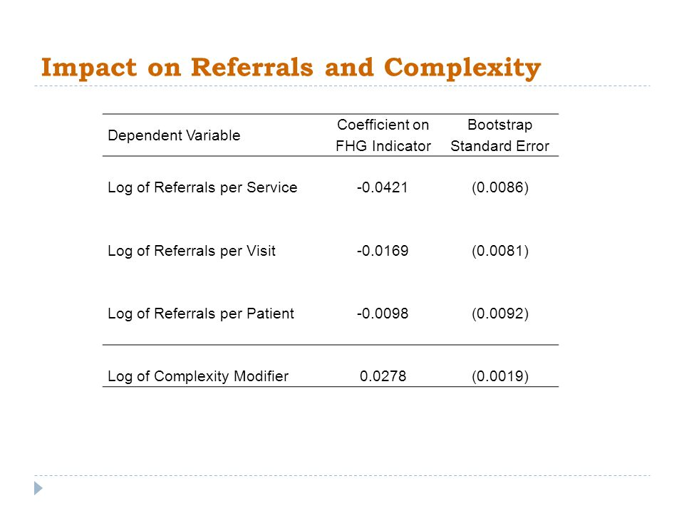 Impact on Referrals and Complexity Dependent Variable Coefficient on FHG Indicator Bootstrap Standard Error Log of Referrals per Service -0.0421(0.0086) Log of Referrals per Visit -0.0169(0.0081) Log of Referrals per Patient -0.0098(0.0092) Log of Complexity Modifier0.0278(0.0019)
