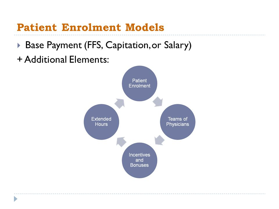 Patient Enrolment Models Base Payment (FFS, Capitation, or Salary) + Additional Elements: