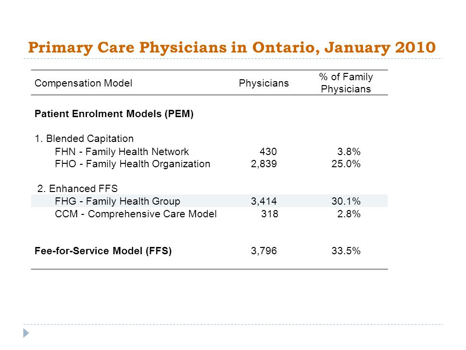 Primary Care Physicians in Ontario, January 2010 Compensation ModelPhysicians % of Family Physicians Patient Enrolment Models (PEM) 1.