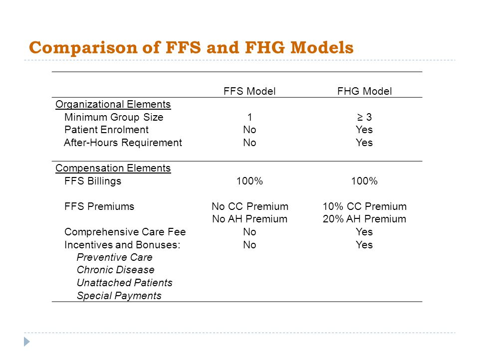 Comparison of FFS and FHG Models FFS ModelFHG Model Organizational Elements Minimum Group Size1 3 Patient EnrolmentNoYes After-Hours RequirementNoYes Compensation Elements FFS Billings100% FFS PremiumsNo CC Premium No AH Premium 10% CC Premium 20% AH Premium Comprehensive Care FeeNoYes Incentives and Bonuses:NoYes Preventive Care Chronic Disease Unattached Patients Special Payments