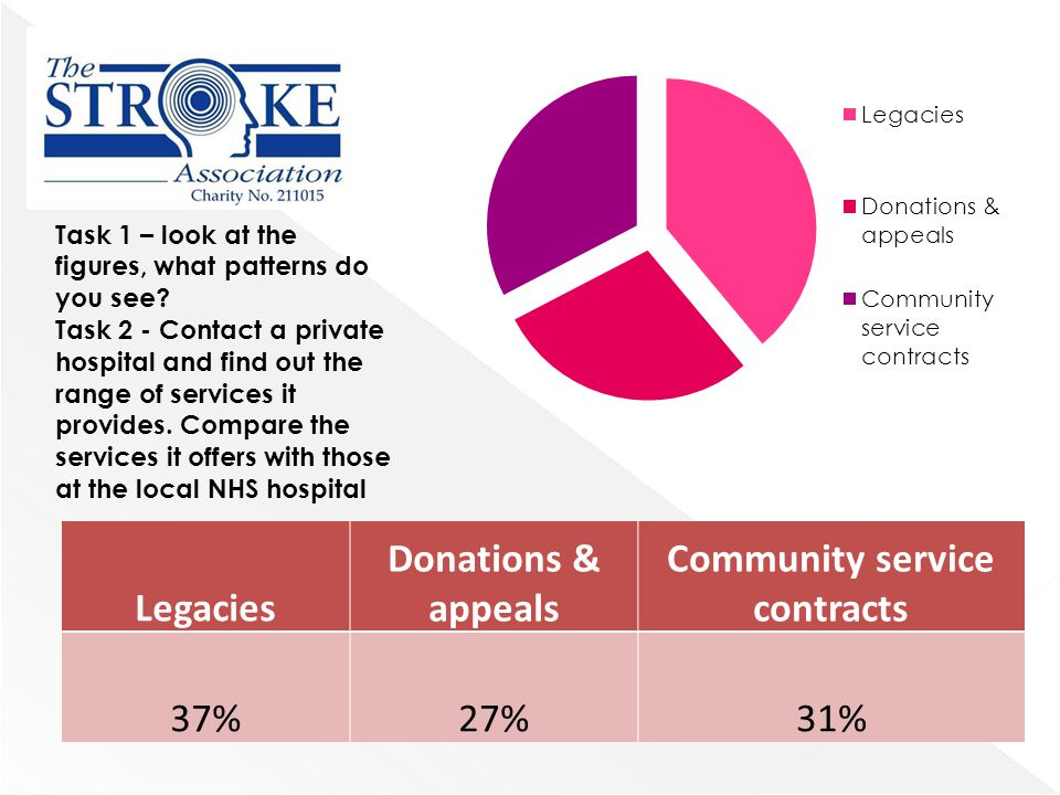 Legacies Donations & appeals Community service contracts 37%27%31% Task 1 – look at the figures, what patterns do you see? Task 2 - Contact a private