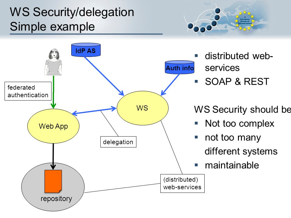 WS Security/delegation Simple example distributed web- services SOAP & REST WS Security should be Not too complex not too many different systems maint