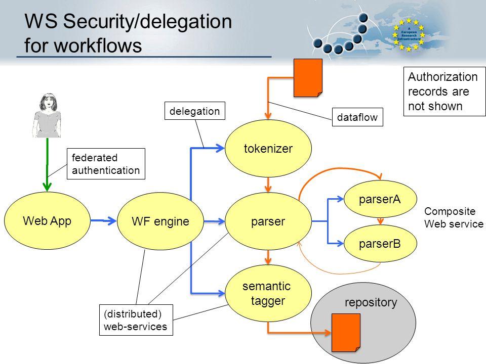 WS Security/delegation for workflows federated authentication dataflow delegation Composite Web service Web App tokenizer parser semantic tagger WF en