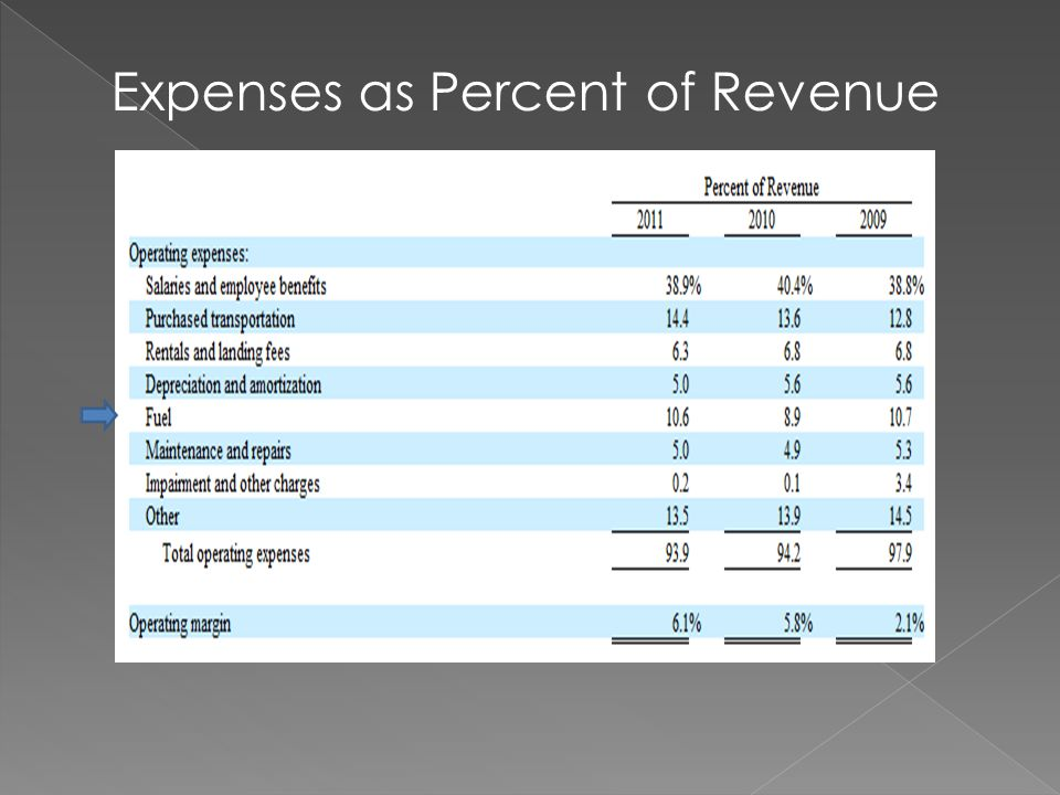 Expenses as Percent of Revenue