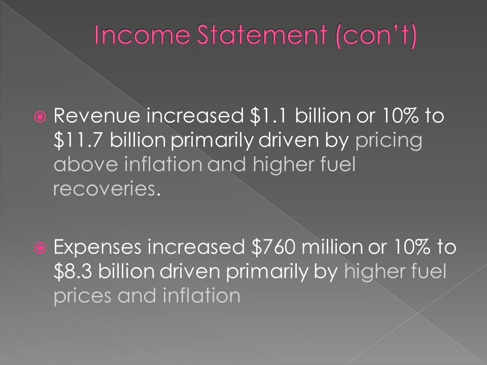 Revenue increased $1.1 billion or 10% to $11.7 billion primarily driven by pricing above inflation and higher fuel recoveries.