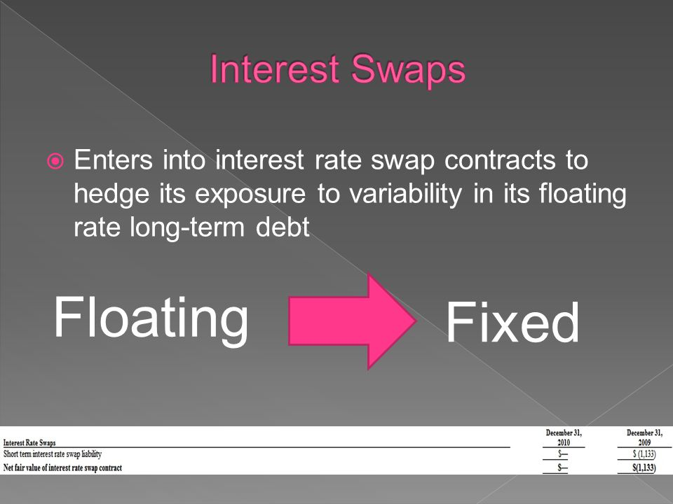 Enters into interest rate swap contracts to hedge its exposure to variability in its floating rate long-term debt Floating Fixed