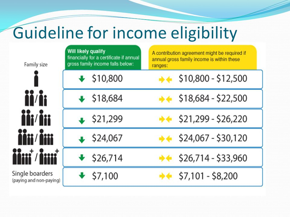 Guideline for income eligibility