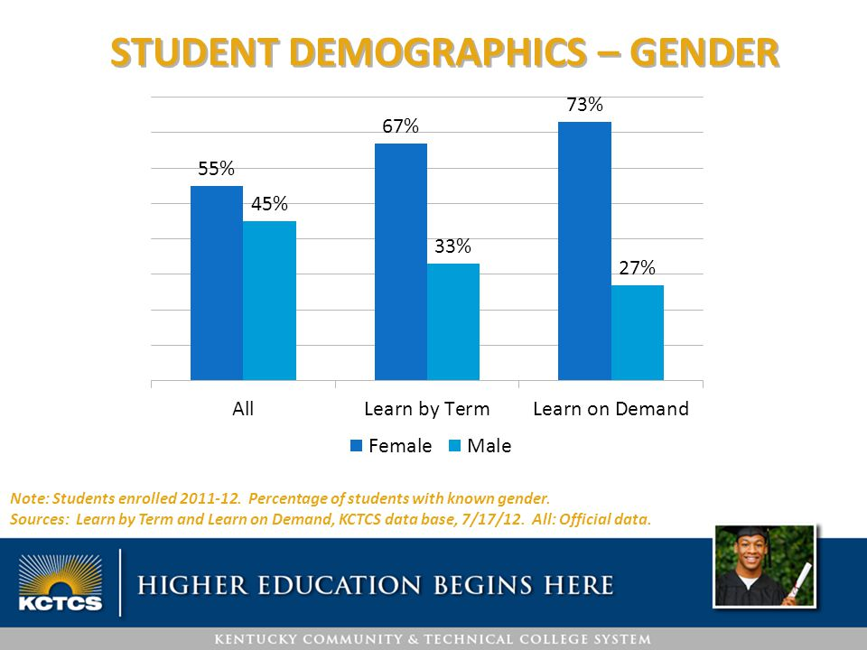 STUDENT DEMOGRAPHICS – MINORITY Note: Students enrolled 2011-12.