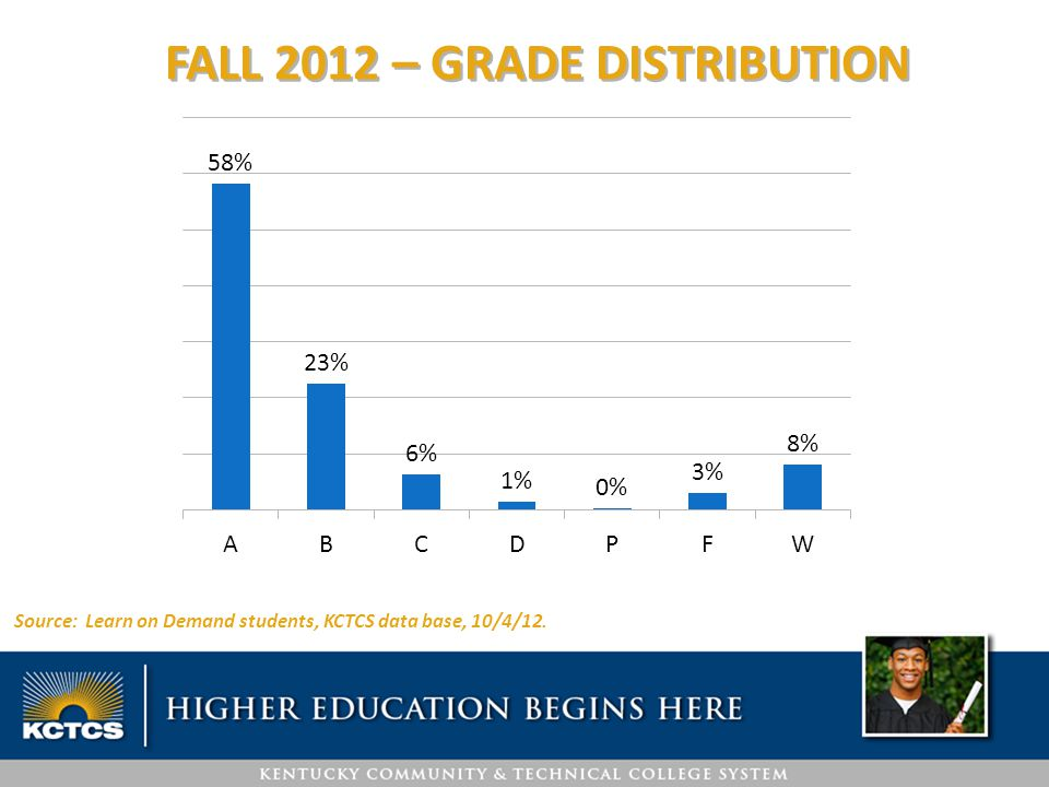STUDENT DEMOGRAPHICS – ACADEMIC PROGRAM Note: Students enrolled 2011-12.