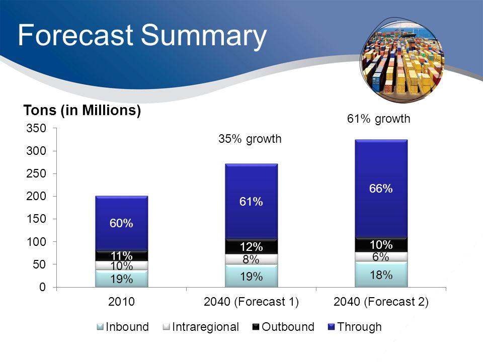 Forecast Summary 35% growth