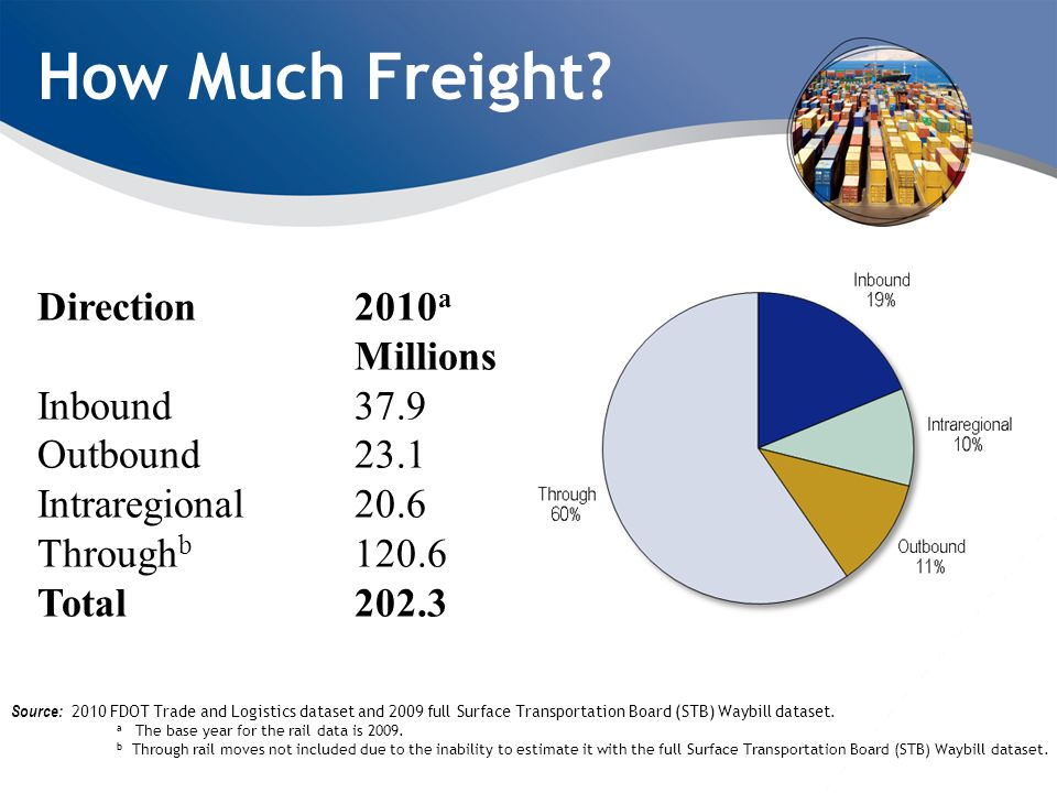 How Much Freight.