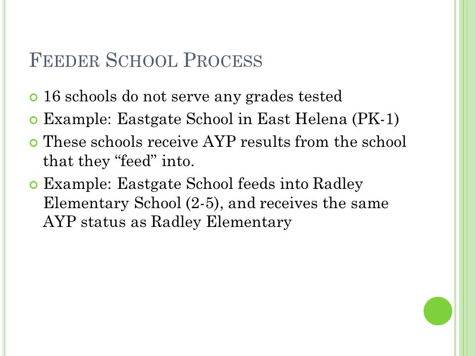 F EEDER S CHOOL P ROCESS 16 schools do not serve any grades tested Example: Eastgate School in East Helena (PK-1) These schools receive AYP results from the school that they feed into.