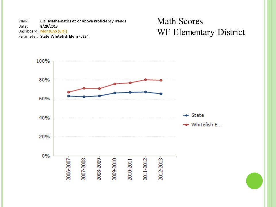 View:CRT Mathematics At or Above Proficiency Trends Date:8/29/2013 Dashboard:MontCAS (CRT) Parameter:State,Whitefish Elem - 0334 Math Scores WF Elementary District