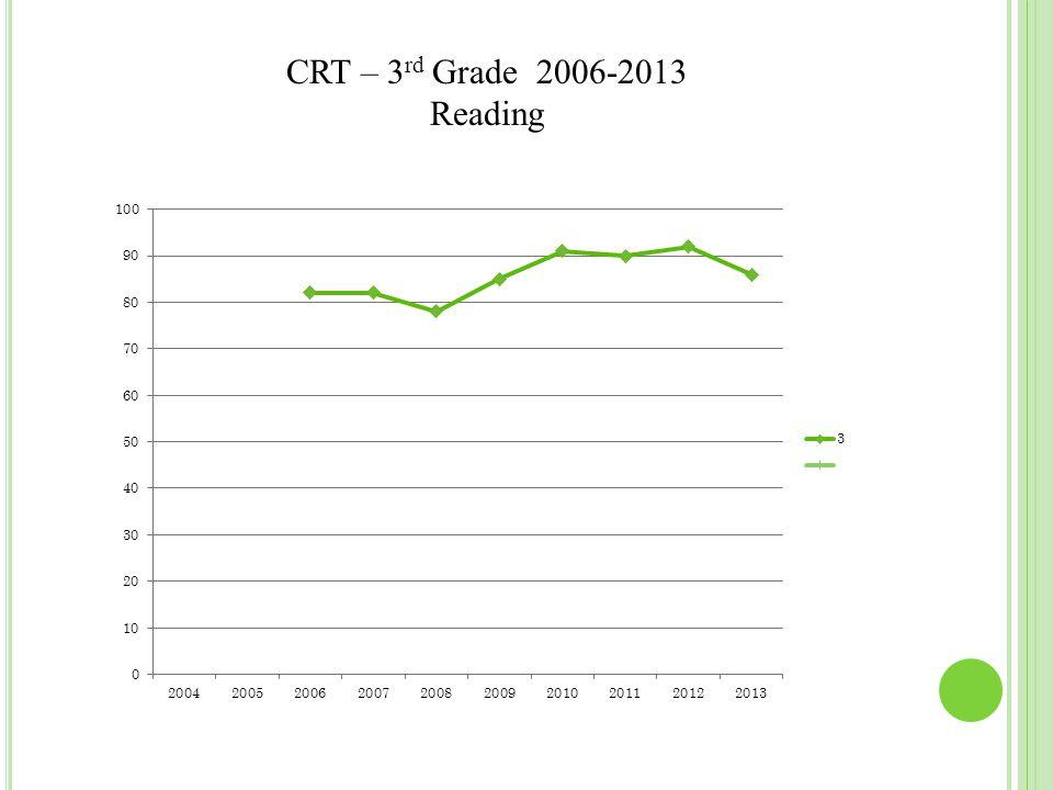 CRT – 3 rd Grade 2006-2013 Reading