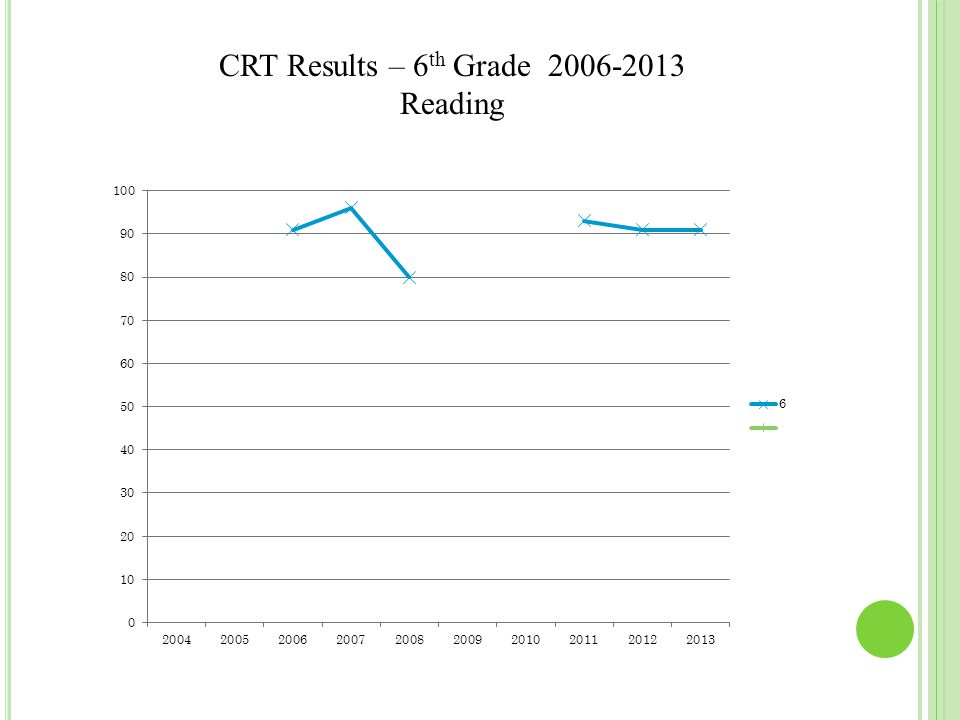 CRT Results – 6 th Grade 2006-2013 Reading