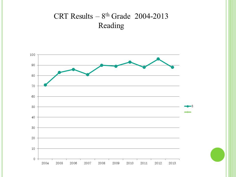 CRT Results – 8 th Grade 2004-2013 Reading