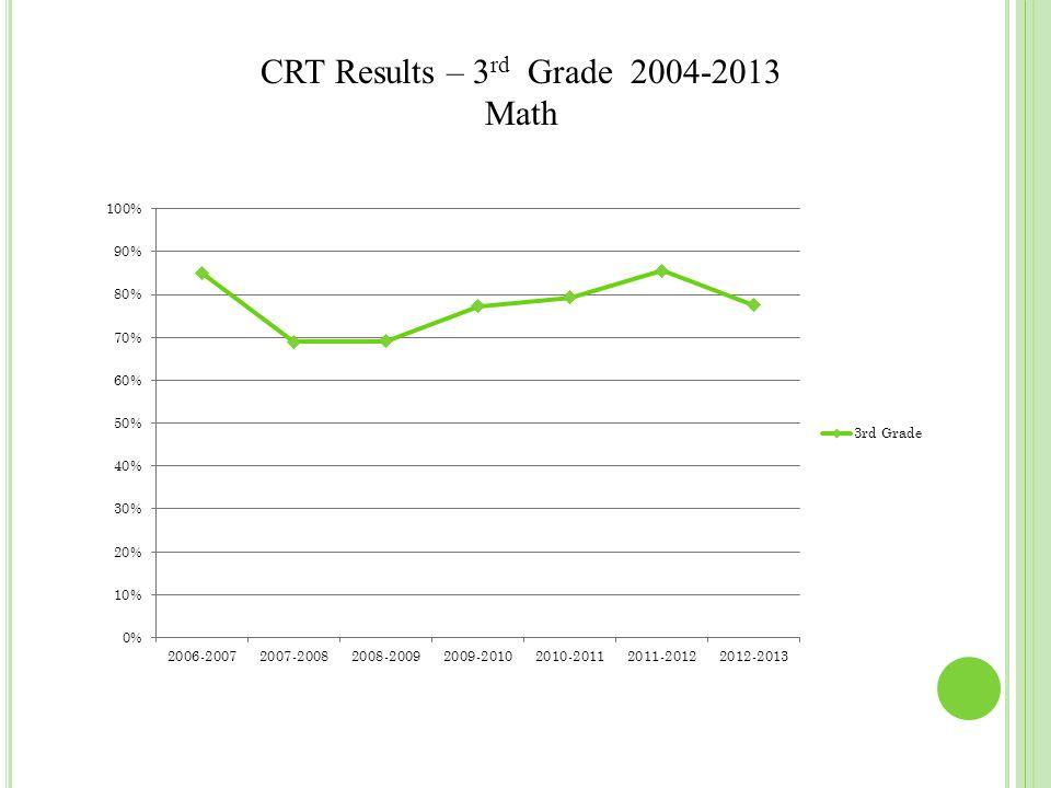 CRT Results – 3 rd Grade 2004-2013 Math