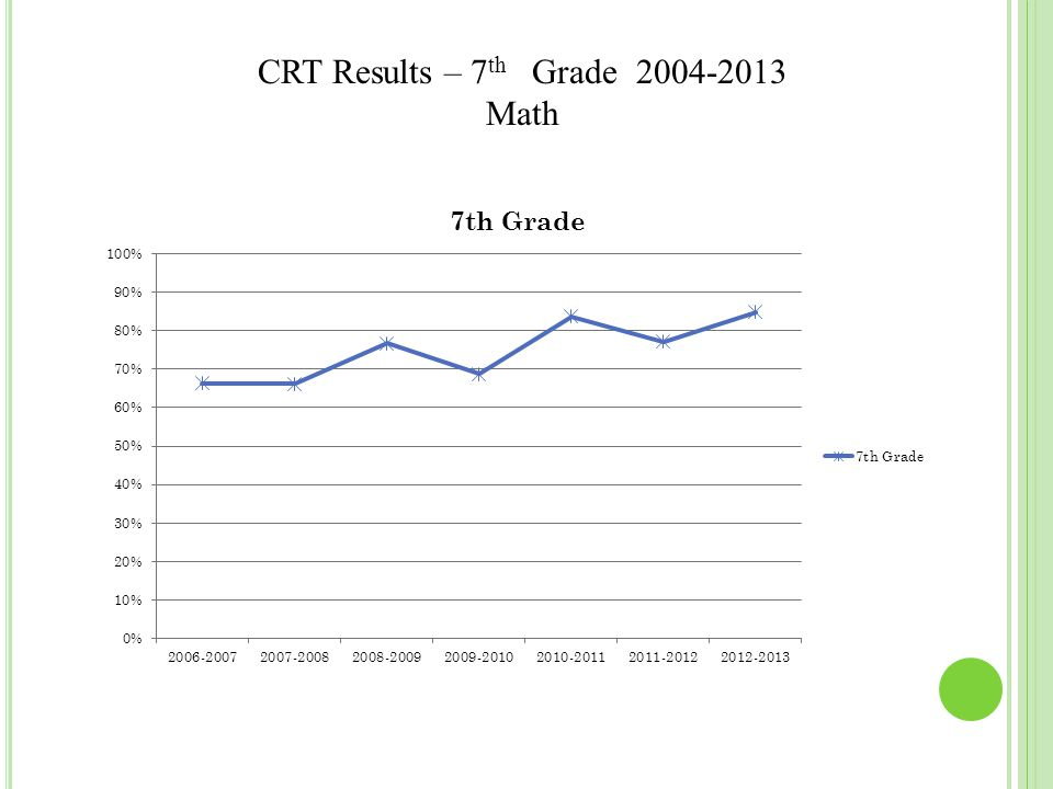 CRT Results – 7 th Grade 2004-2013 Math