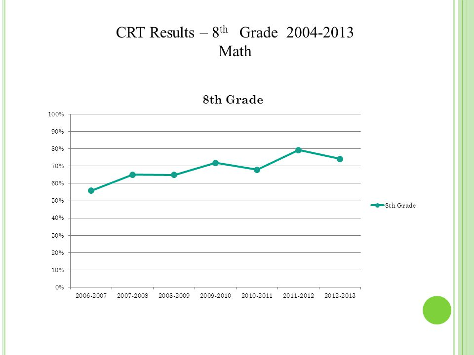 CRT Results – 8 th Grade 2004-2013 Math