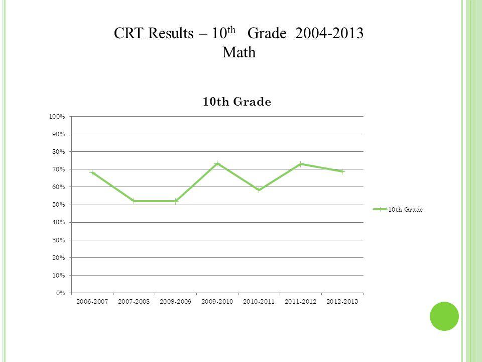 CRT Results – 10 th Grade 2004-2013 Math