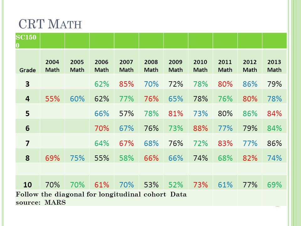 CRT M ATH SC150 0 Grade 2004 Math 2005 Math 2006 Math 2007 Math 2008 Math 2009 Math 2010 Math 2011 Math 2012 Math 2013 Math 362%85%70%72%78%80%86%79% 455%60%62%77%76%65%78%76%80%78% 566%57%78%81%73%80%86%84% 670%67%76%73%88%77%79%84% 764%67%68%76%72%83%77%86% 869%75%55%58%66% 74%68%82%74% 1070% 61%70%53%52%73%61%77%69% Follow the diagonal for longitudinal cohort Data source: MARS