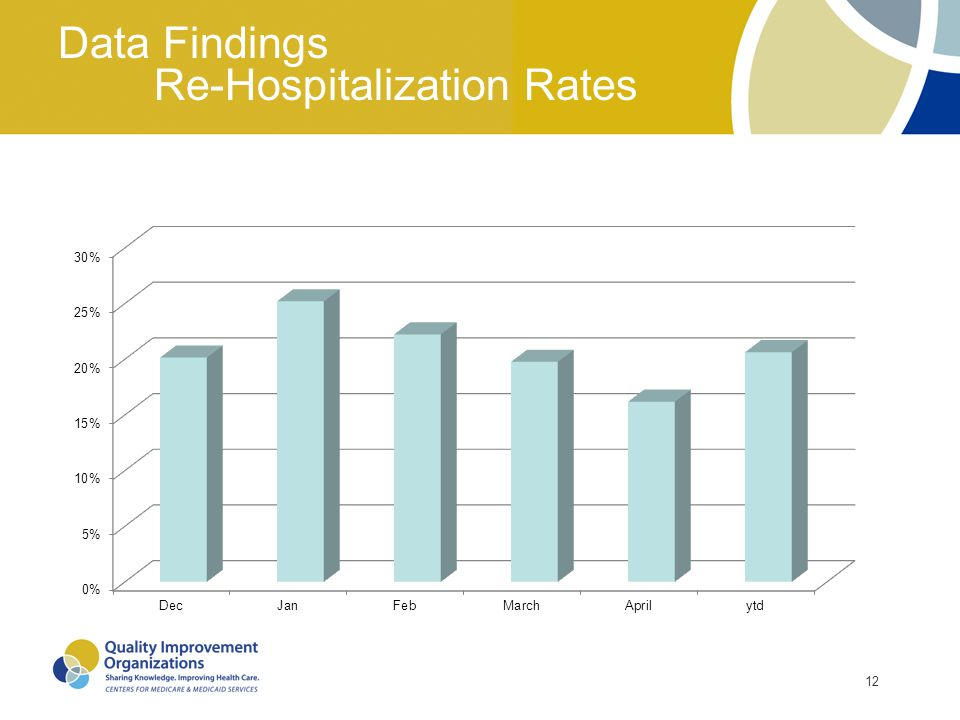 12 Data Findings Re-Hospitalization Rates