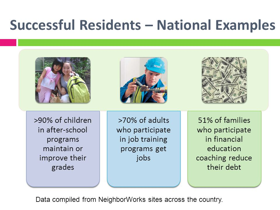 Successful Residents – National Examples >90% of children in after-school programs maintain or improve their grades >70% of adults who participate in job training programs get jobs 51% of families who participate in financial education coaching reduce their debt Data compiled from NeighborWorks sites across the country.