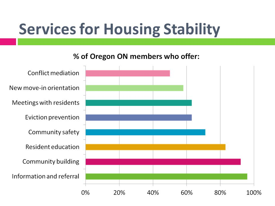 Services for Housing Stability