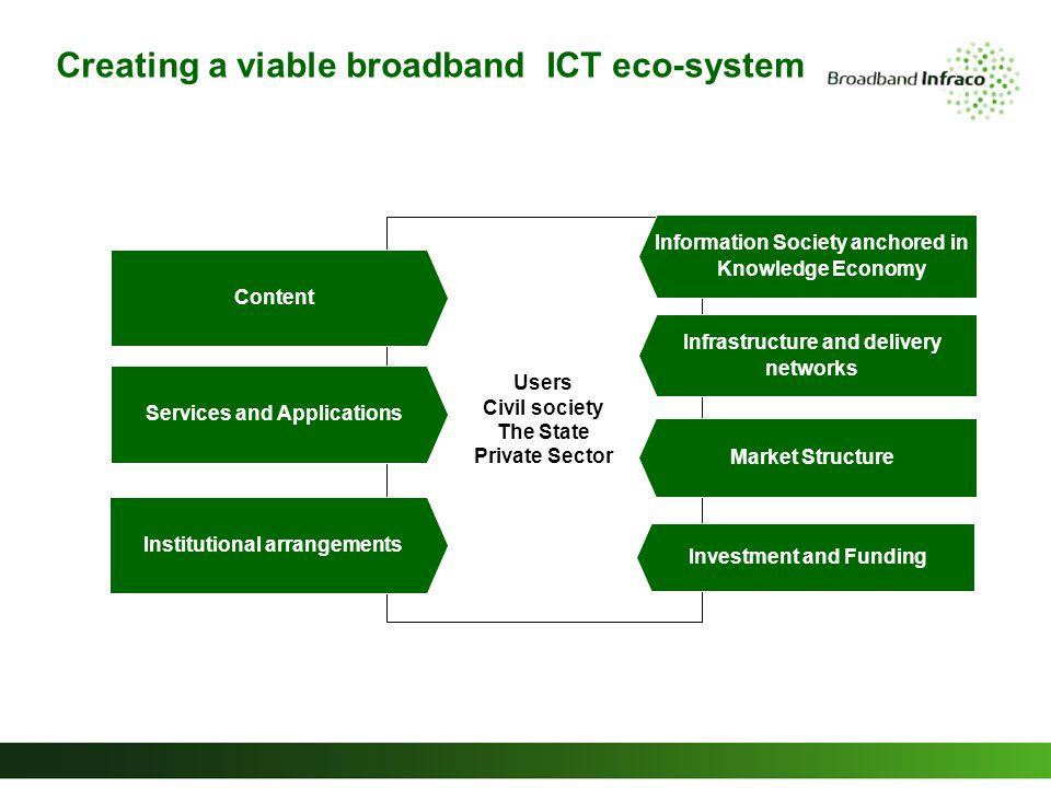 Creating a viable broadband ICT eco-system Users Civil society The State Private Sector Services and Applications Institutional arrangements Market Structure Infrastructure and delivery networks Information Society anchored in Knowledge Economy Content Investment and Funding