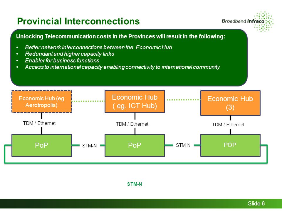 Provincial Interconnections Slide 6 Economic Hub ( eg.