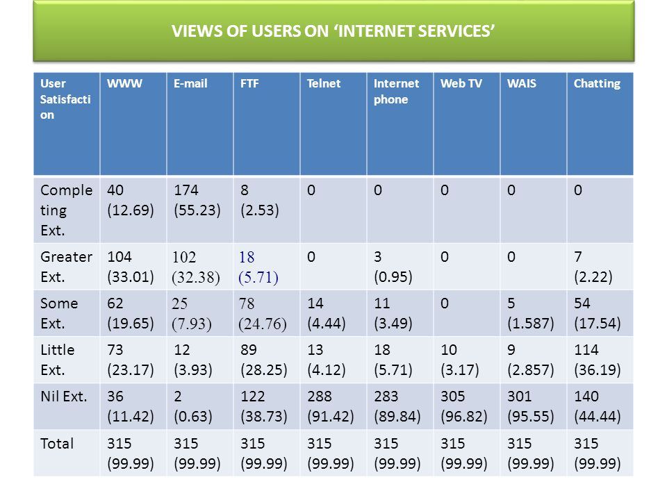 VIEWS OF USERS ON INTERNET SERVICES User Satisfacti on WWWE-mailFTFTelnetInternet phone Web TVWAISChatting Comple ting Ext.
