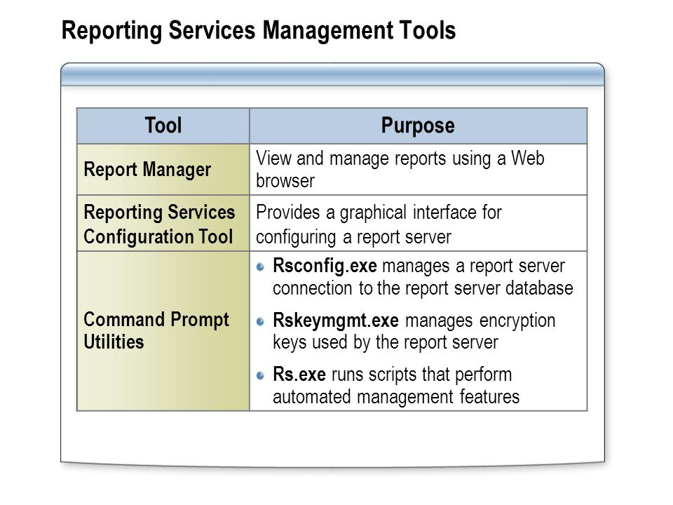 Reporting Services Management Tools ToolPurpose Report Manager View and manage reports using a Web browser Reporting Services Configuration Tool Provides a graphical interface for configuring a report server Command Prompt Utilities Rsconfig.exe manages a report server connection to the report server database Rskeymgmt.exe manages encryption keys used by the report server Rs.exe runs scripts that perform automated management features