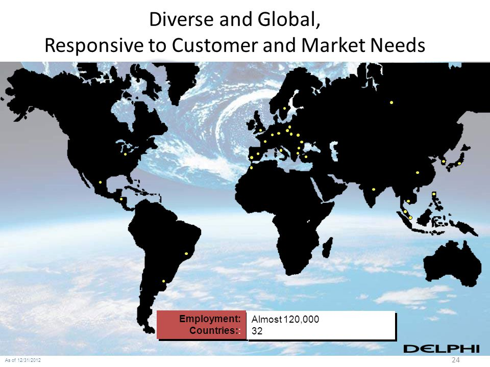 24 As of 12/31/2012 Diverse and Global, Responsive to Customer and Market Needs Employment: Countries:: Employment: Countries:: Almost 120,000 32 Almo