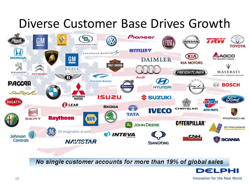 26 Diverse Customer Base Drives Growth No single customer accounts for more than 19% of global sales