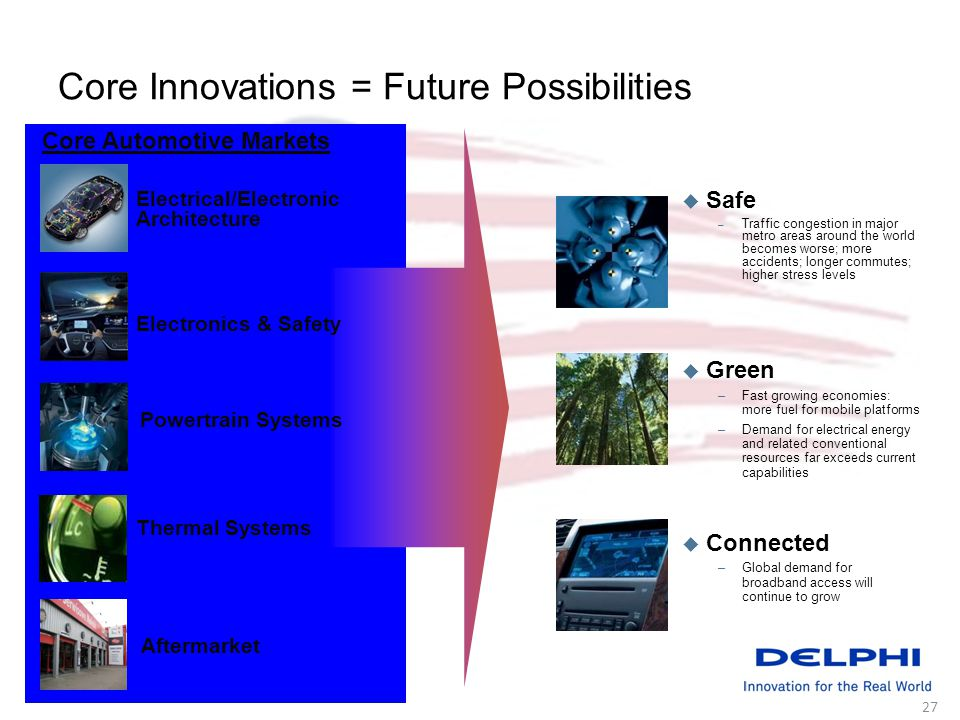 27 Core Innovations = Future Possibilities Core Automotive Markets Electrical/Electronic Architecture Electronics & Safety Powertrain Systems Thermal Systems Aftermarket Connected –Global demand for broadband access will continue to grow Safe – Traffic congestion in major metro areas around the world becomes worse; more accidents; longer commutes; higher stress levels Green –Fast growing economies: more fuel for mobile platforms –Demand for electrical energy and related conventional resources far exceeds current capabilities