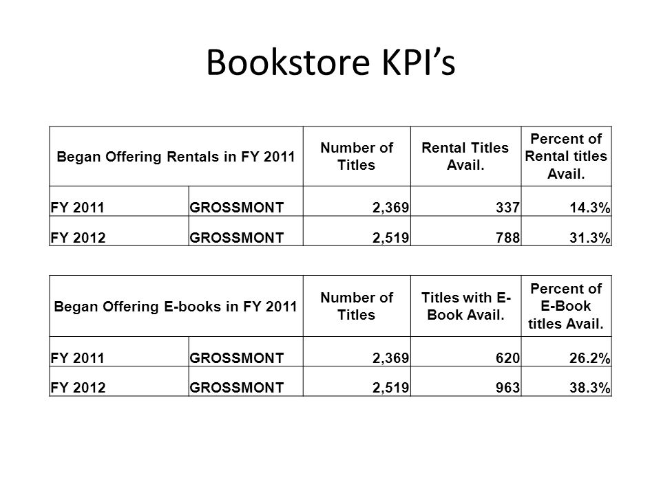 Bookstore KPIs Began Offering Rentals in FY 2011 Number of Titles Rental Titles Avail. Percent of Rental titles Avail. FY 2011GROSSMONT2,36933714.3% F