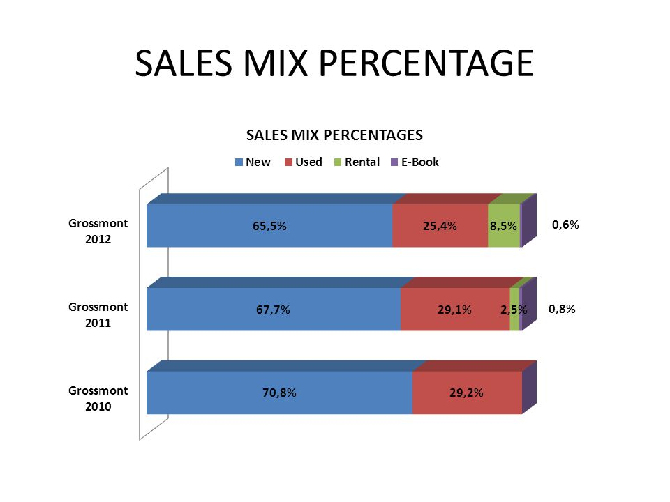 SALES MIX PERCENTAGE