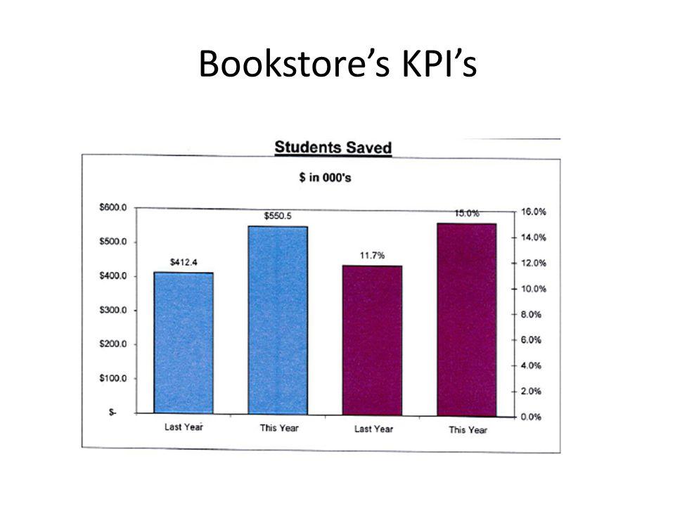 Bookstores KPIs