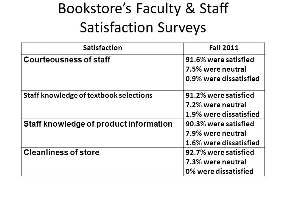 Bookstores Faculty & Staff Satisfaction Surveys SatisfactionFall 2011 Courteousness of staff 91.6% were satisfied 7.5% were neutral 0.9% were dissatisfied Staff knowledge of textbook selections91.2% were satisfied 7.2% were neutral 1.9% were dissatisfied Staff knowledge of product information 90.3% were satisfied 7.9% were neutral 1.6% were dissatisfied Cleanliness of store 92.7% were satisfied 7.3% were neutral 0% were dissatisfied