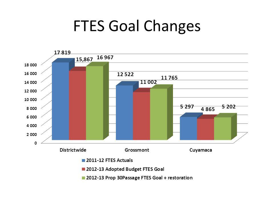 FTES Goal Changes