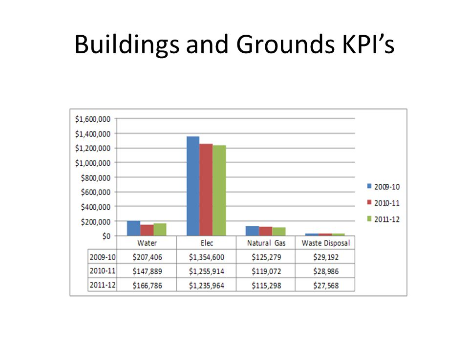 Buildings and Grounds KPIs