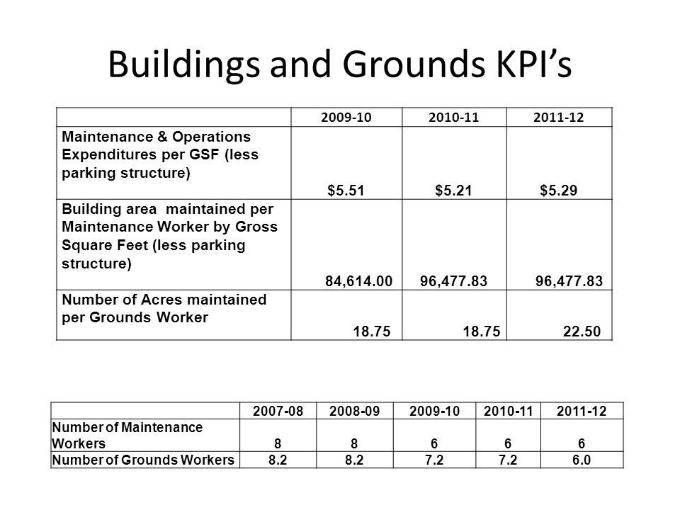 2009-102010-112011-12 Maintenance & Operations Expenditures per GSF (less parking structure) $5.51$5.21$5.29 Building area maintained per Maintenance