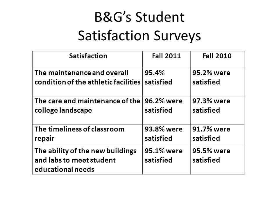 B&Gs Student Satisfaction Surveys SatisfactionFall 2011Fall 2010 The maintenance and overall condition of the athletic facilities 95.4% satisfied 95.2% were satisfied The care and maintenance of the college landscape 96.2% were satisfied 97.3% were satisfied The timeliness of classroom repair 93.8% were satisfied 91.7% were satisfied The ability of the new buildings and labs to meet student educational needs 95.1% were satisfied 95.5% were satisfied